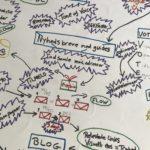 Tegn din strategi - Kristina Sindberg - Online Marketing - Odense - Fyn - Danmark - KS Online Marketing