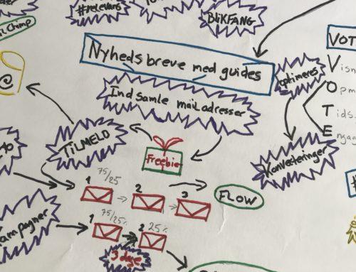 Tegn Din Strategi Og Skab Et Tydeligt Kort Over Din Markedsføring